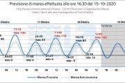 Acqua alta arriva a Venezia, ma c'è il Mose. Previsti 130 cm anche venerdì